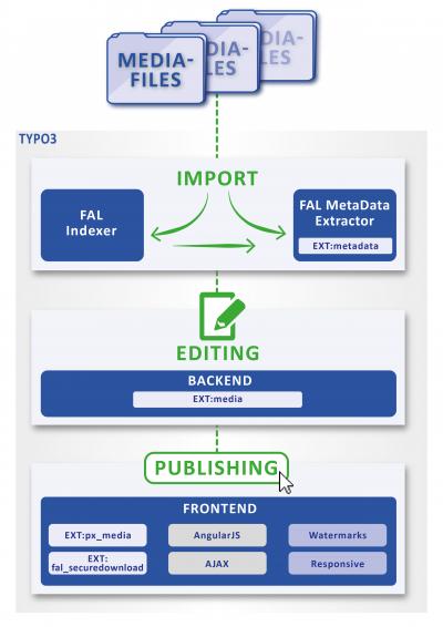 Aufbau Bilddatenbank für TYPO3 mit FAL