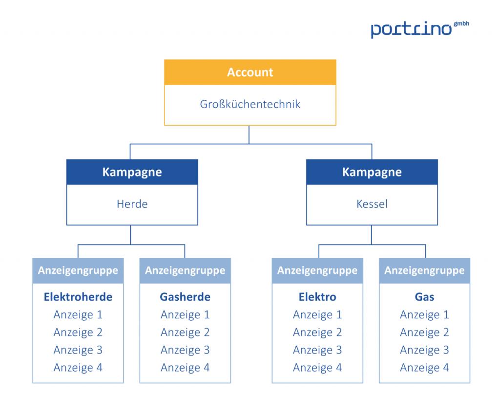 Google Ads Account Struktur