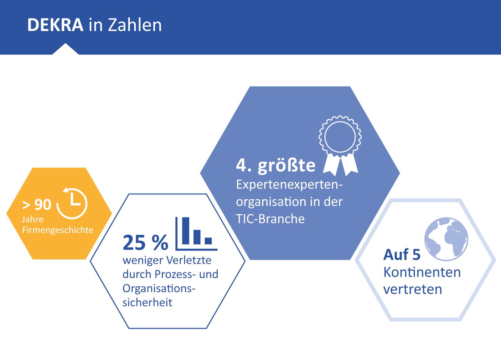 Portrino Referenz: DEKRA Gruppe in Zahlen