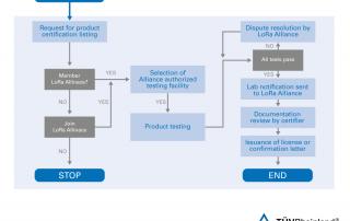 Grafik-Beispiel Prozess