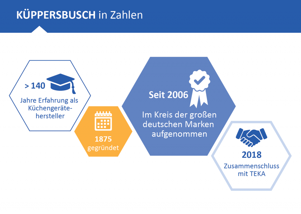 Portrino Referenz: Küppersbusch Hausgeräte in Zahlen