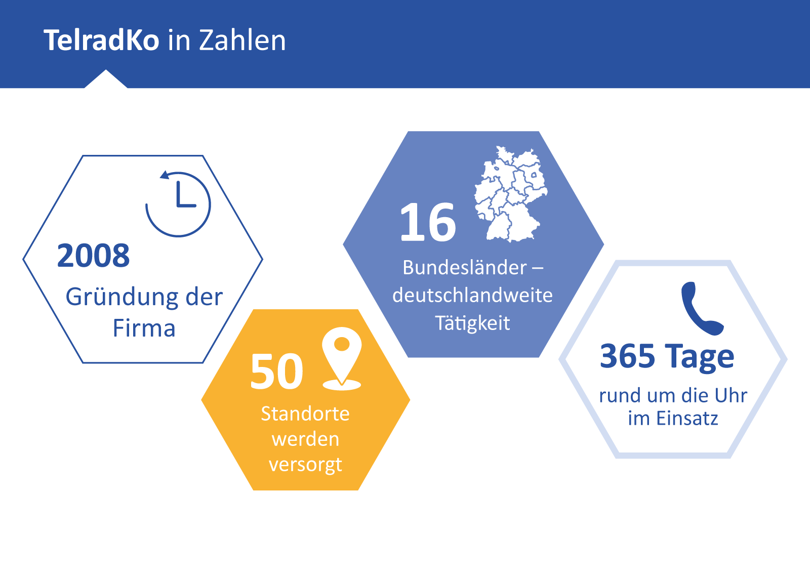 portrino Website Relaunch: TelradKo in Zahlen