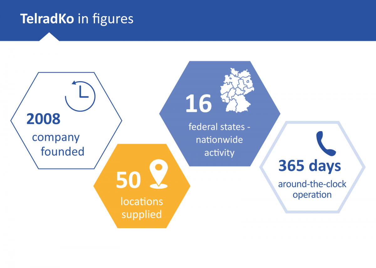 Website relaunch: Our customer TelradKo in figures