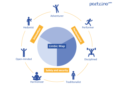 Persona definition with the Limbic® Map – portrino GmbH