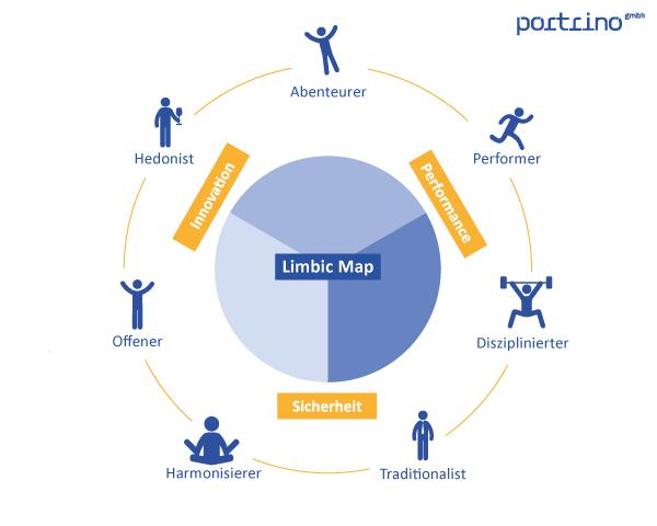 Persona-Definition per Limbic Map Methode – portrino GmbH