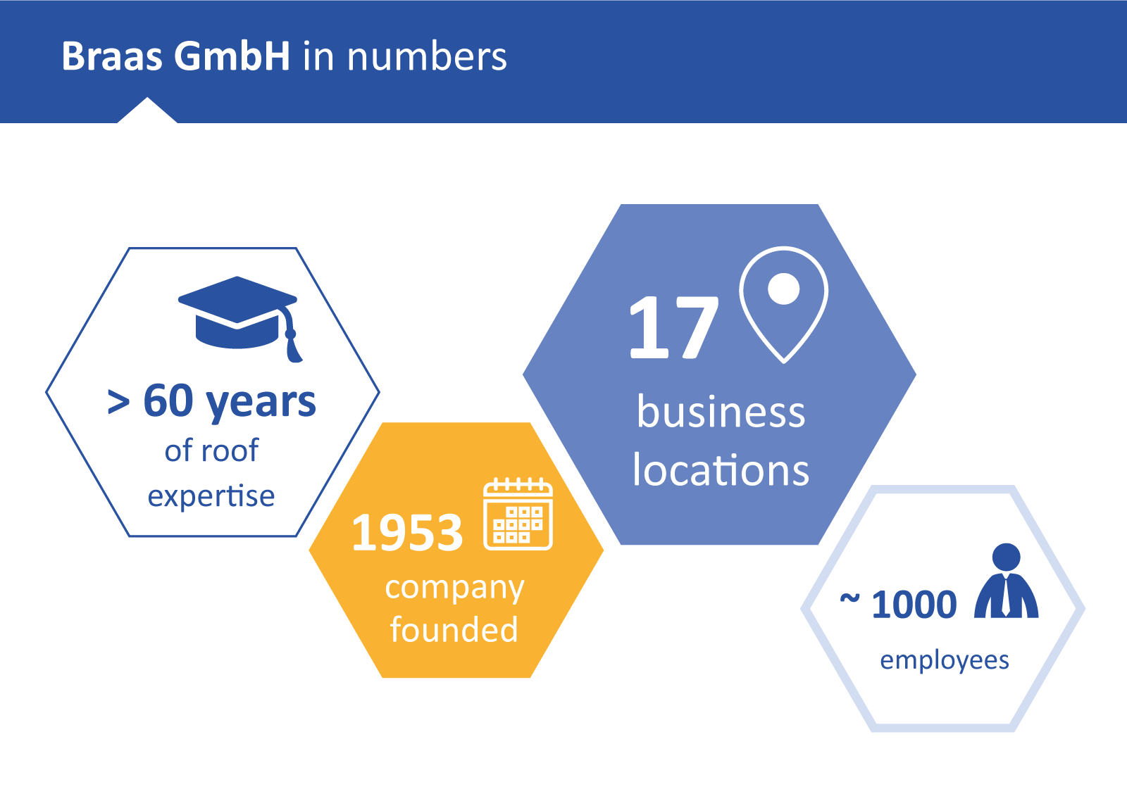 Braas GmbH in numbers | portrino