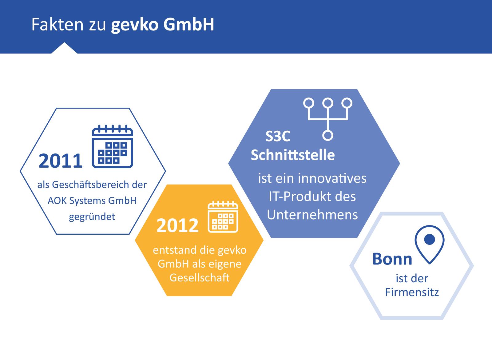 Fakten zur gevko GmbH, dem Spezialisten für S3C Schnittstellen