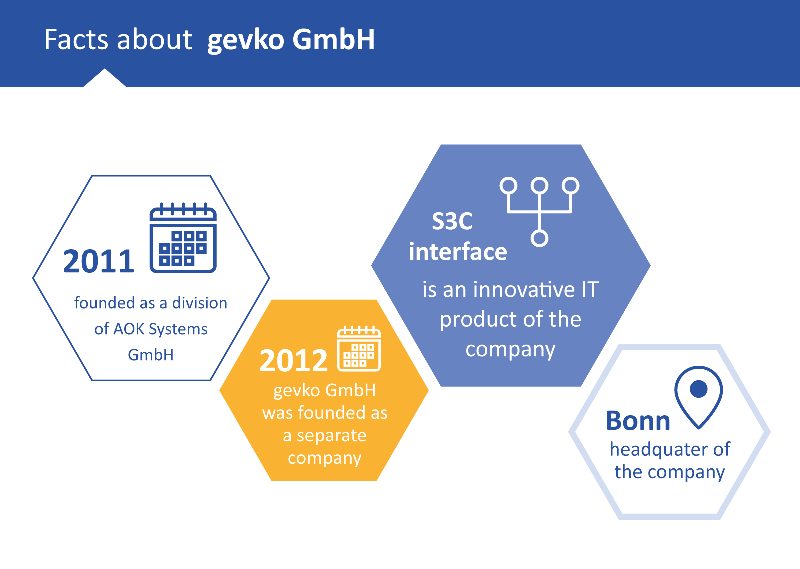 Facts about gevko GmbH, the specialist for S3C interfaces