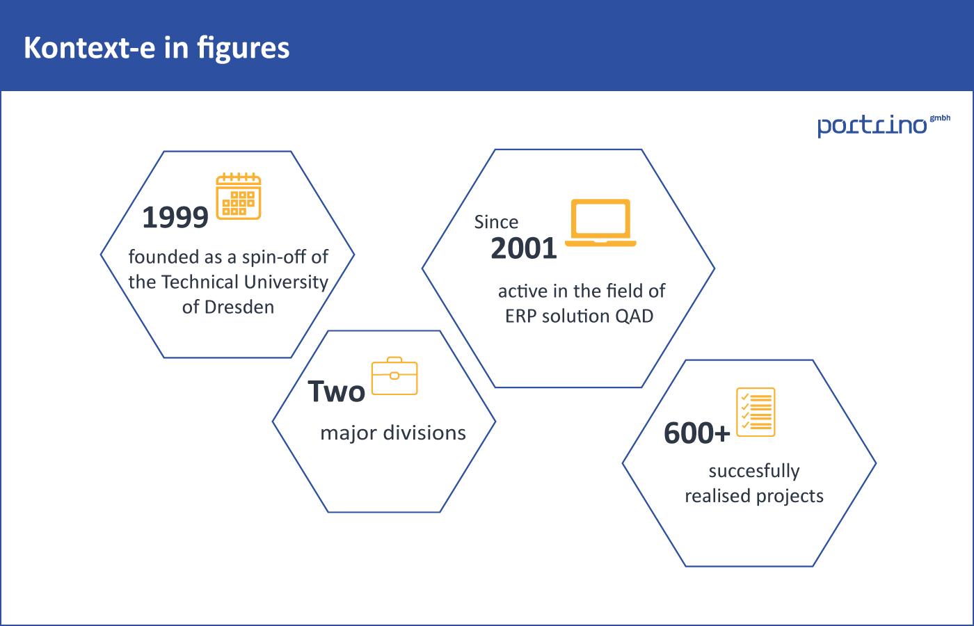 Kontext-e in figures