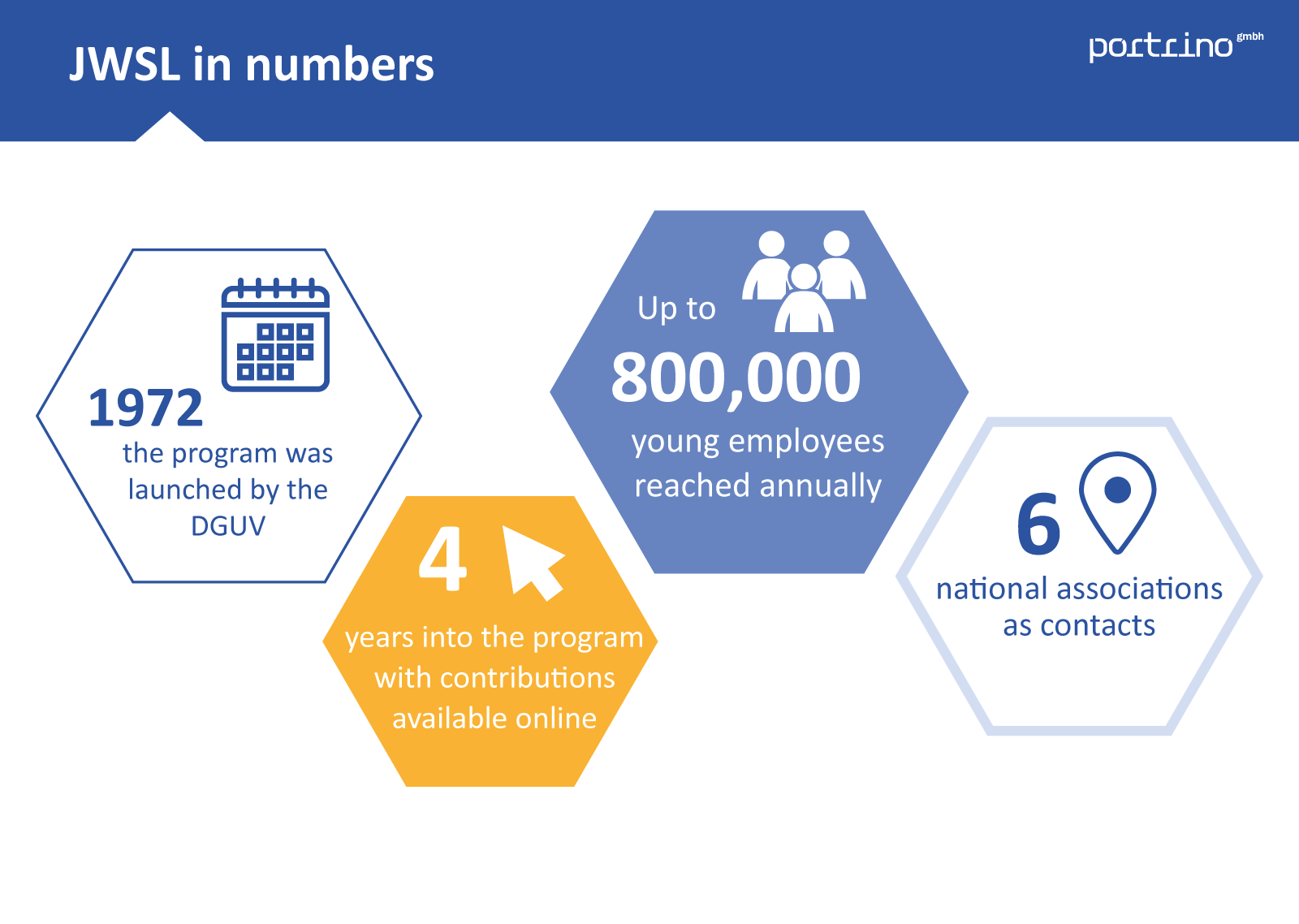 """""""Jugend will sich-er-leben"""" in numbers"""