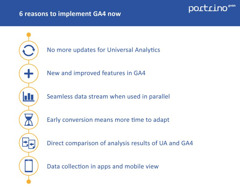 6 reasons to implement GA4 already