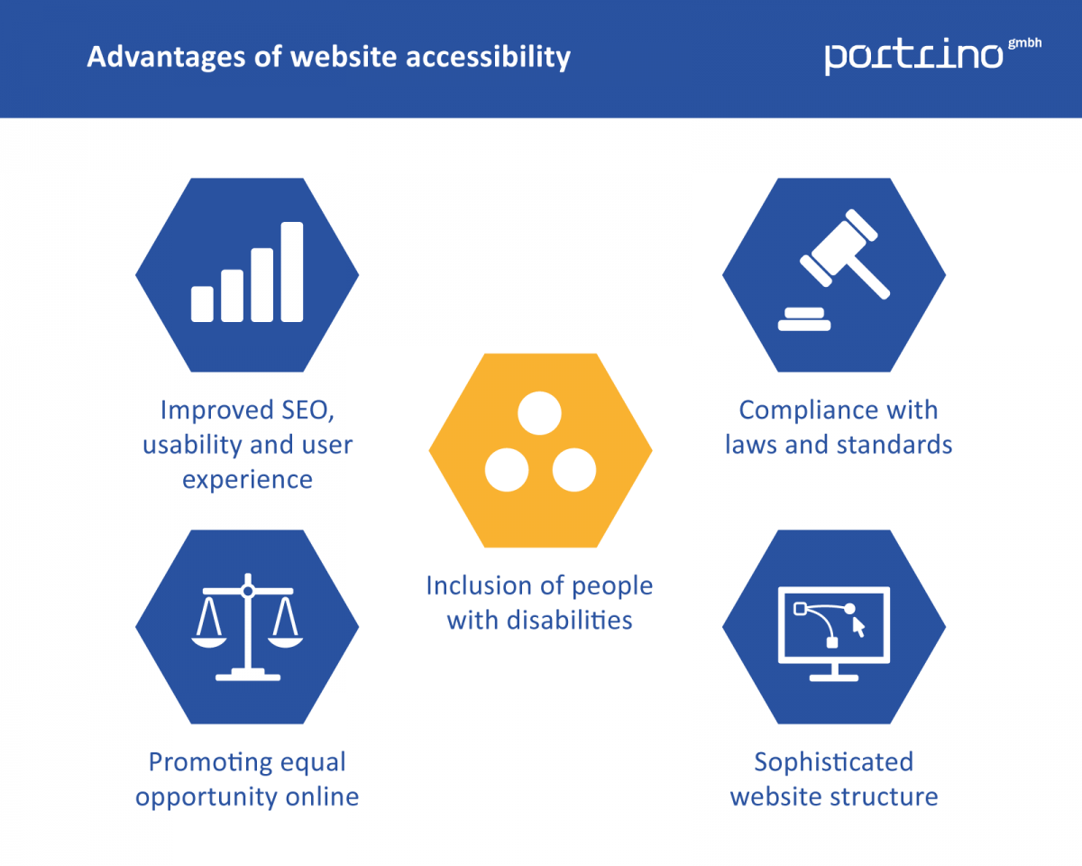 Benefits accessibility websites – portrino GmbH