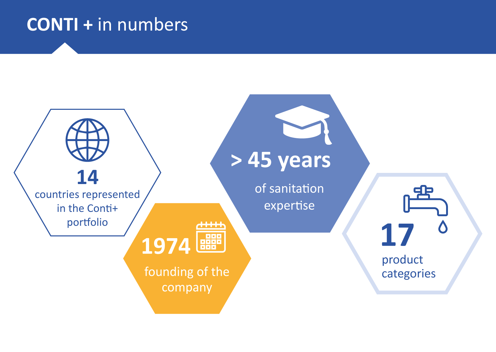 Sanitary manufacturer CONTI+ by the numbers| portrino