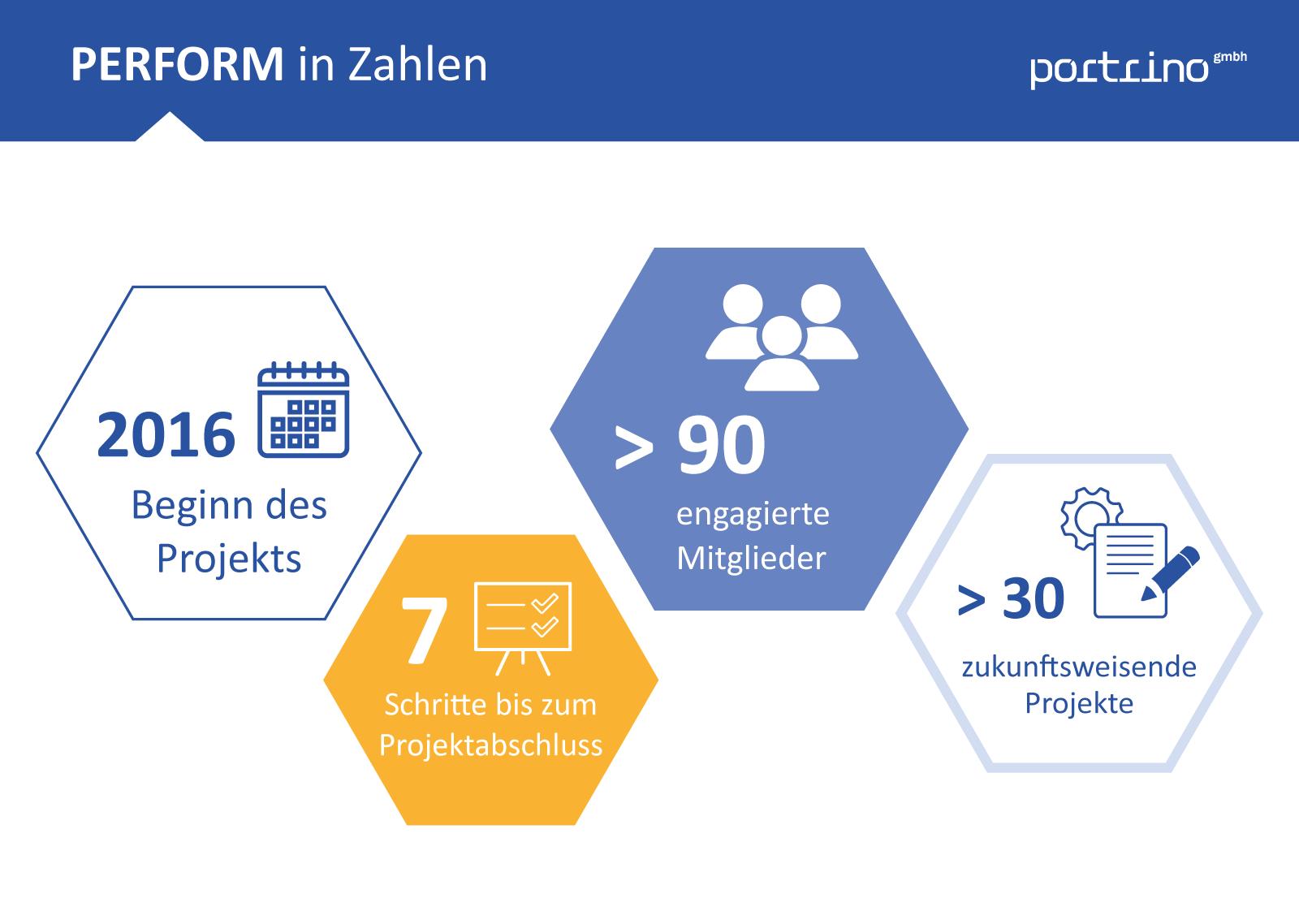 TYPO3 Wartung für PERFORM – portrino GmbH